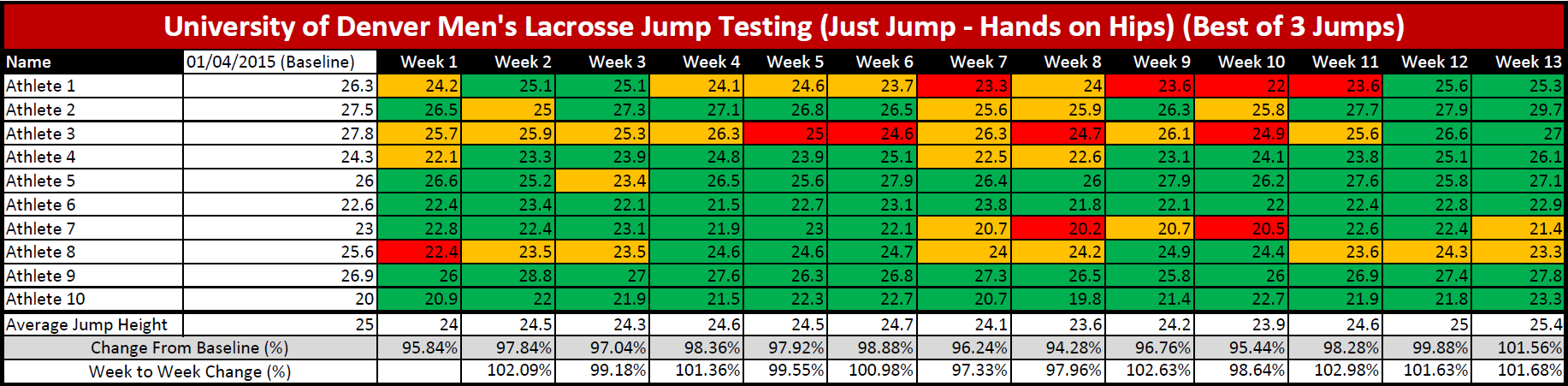 Changes_in_Weekly_Jump_Height_for_ten_athletes.png