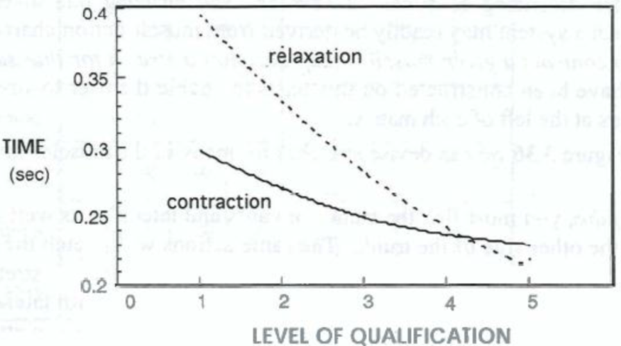 Contraction___Relaxation_Based_on_Classification_Level.png