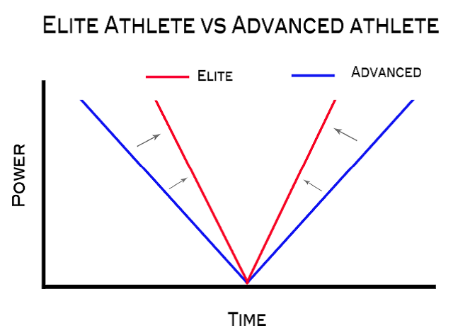 Elite_vs._Advanced_Athlete_Muscle_Action_Transition_Abilities.png