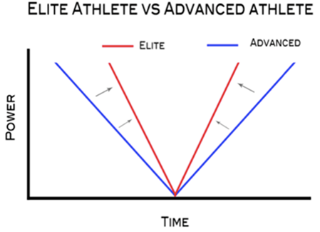 Elite_vs_Advanced_Athlete.png