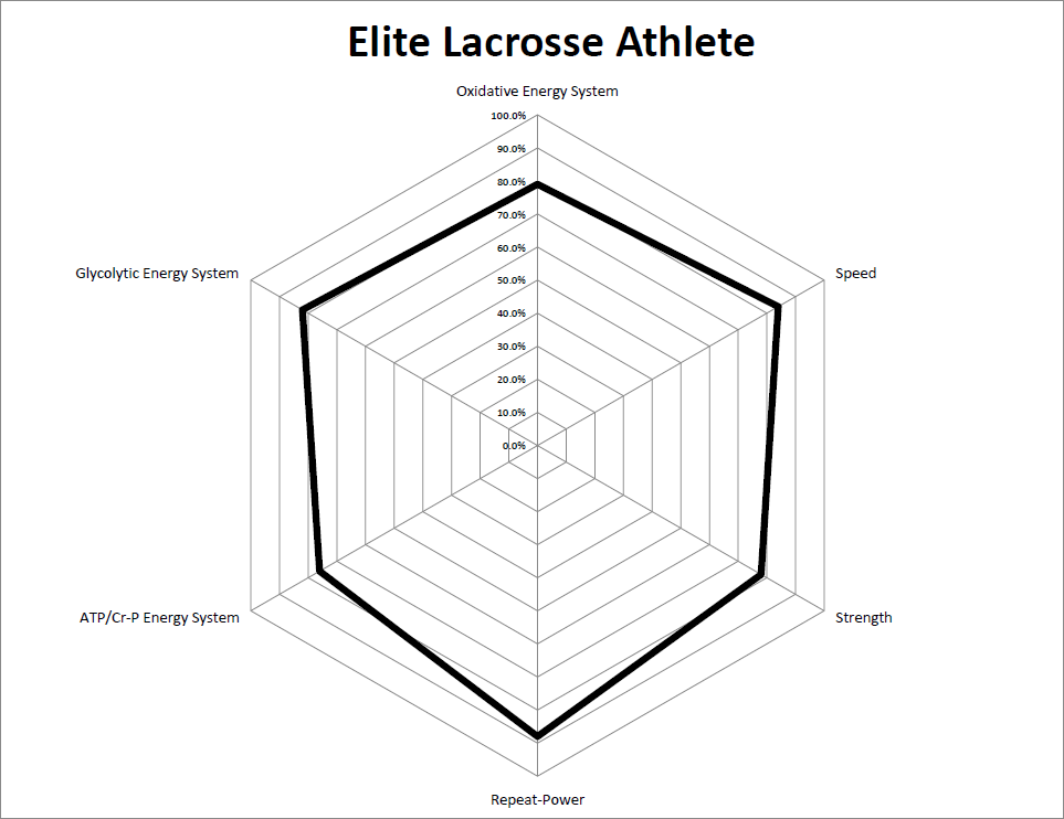 Six_Physical_Performance_Qualities_of_an_Elite_Lacrosse_Athlete.png