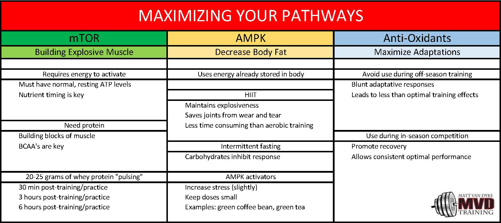 Maximizing Your Pathways
